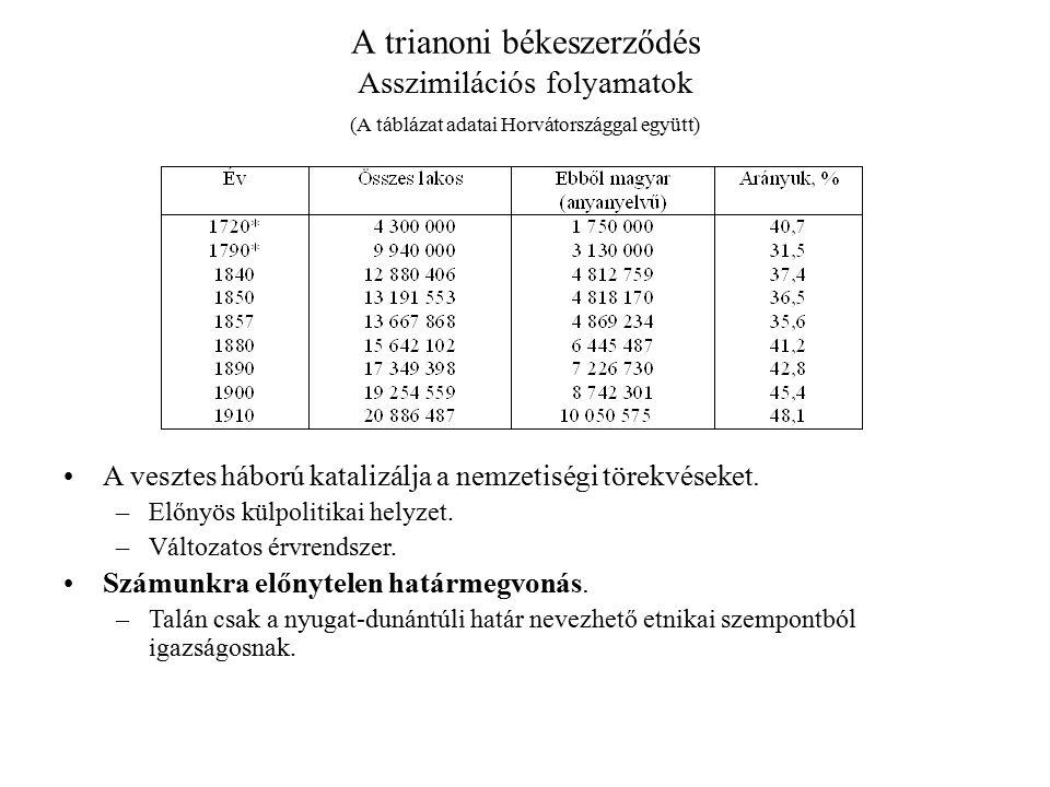 A trianoni békeszerződés Asszimilációs folyamatok (A táblázat adatai Horvátországgal együtt)