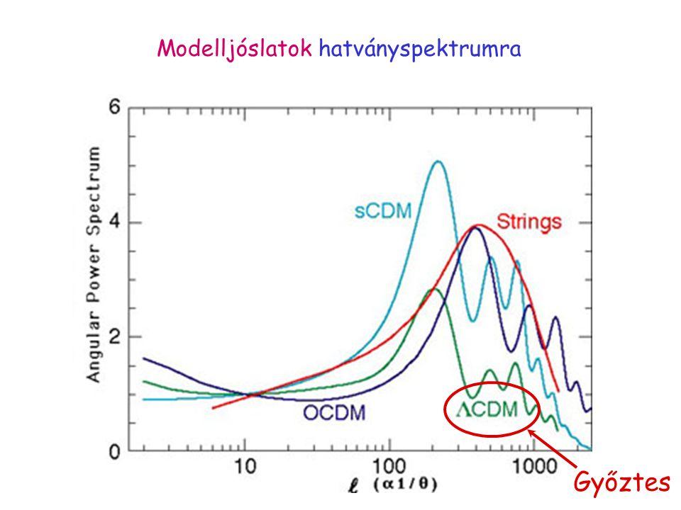 Modelljóslatok hatványspektrumra