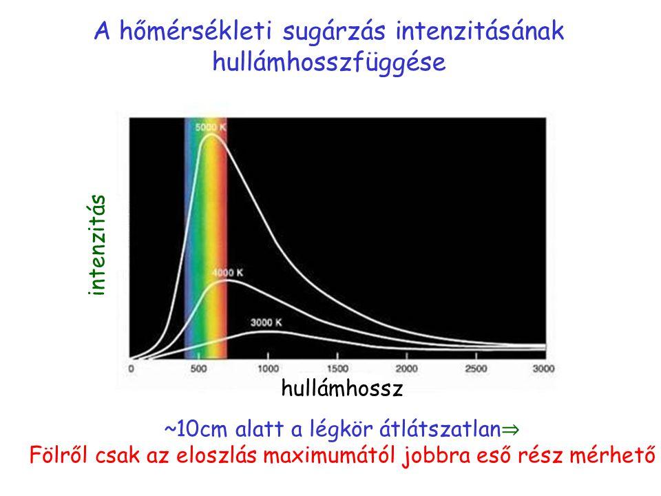 A hőmérsékleti sugárzás intenzitásának hullámhosszfüggése