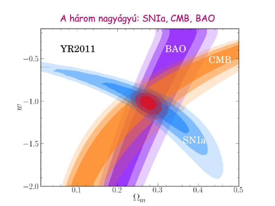 A három nagyágyú: SNIa, CMB, BAO