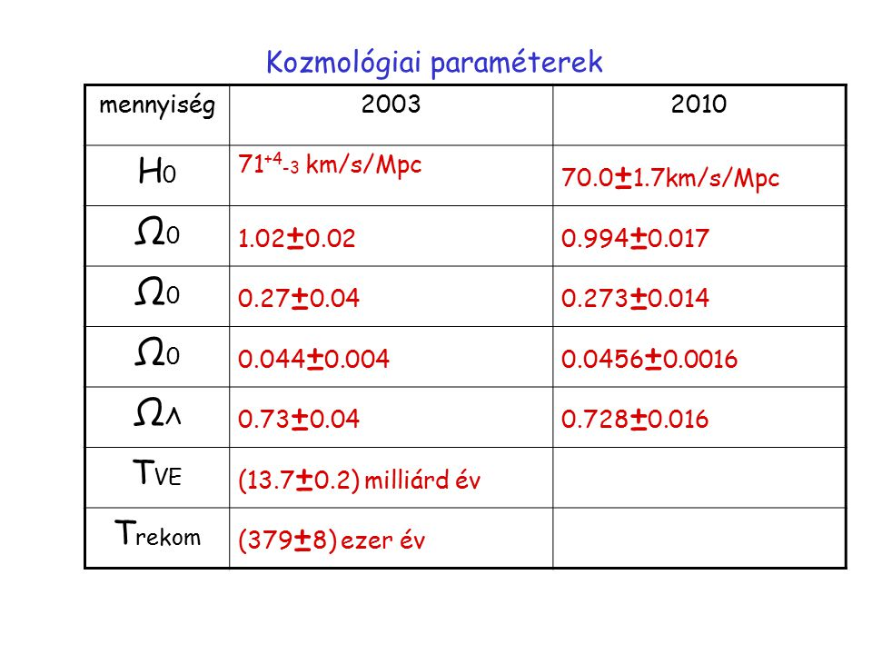 Kozmológiai paraméterek