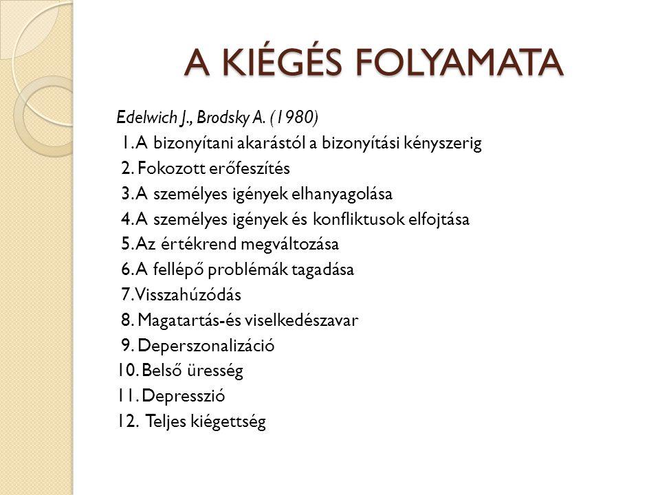 A KIÉGÉS FOLYAMATA