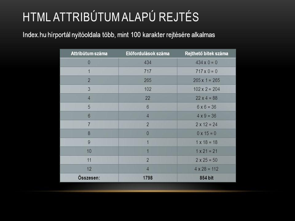 HTML ATTRIBÚTUM ALAPÚ REJTÉS