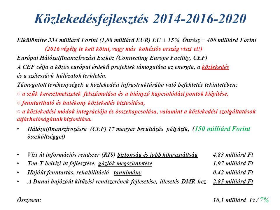 Közlekedésfejlesztés 2014-2016-2020