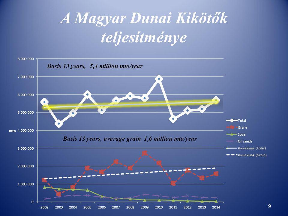 A Magyar Dunai Kikötők teljesítménye