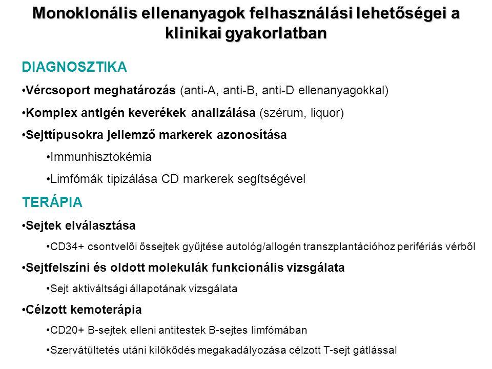 Monoklonális ellenanyagok felhasználási lehetőségei a klinikai gyakorlatban