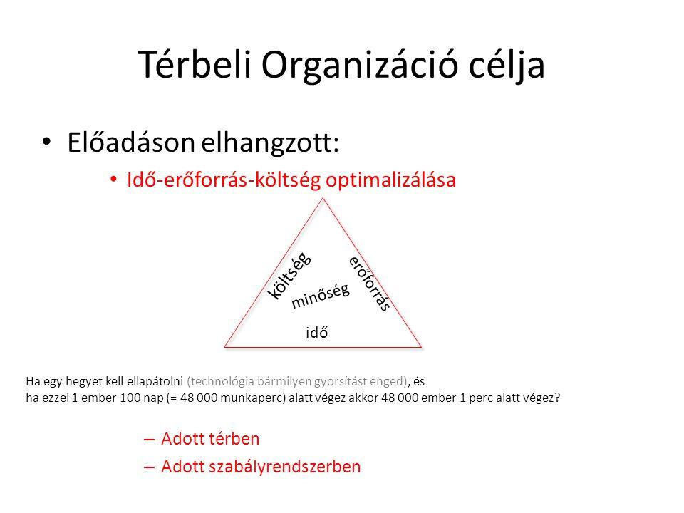 Térbeli Organizáció célja