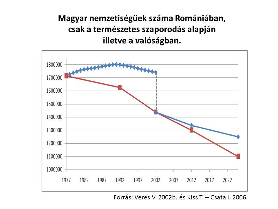 Magyar nemzetiségűek száma Romániában,