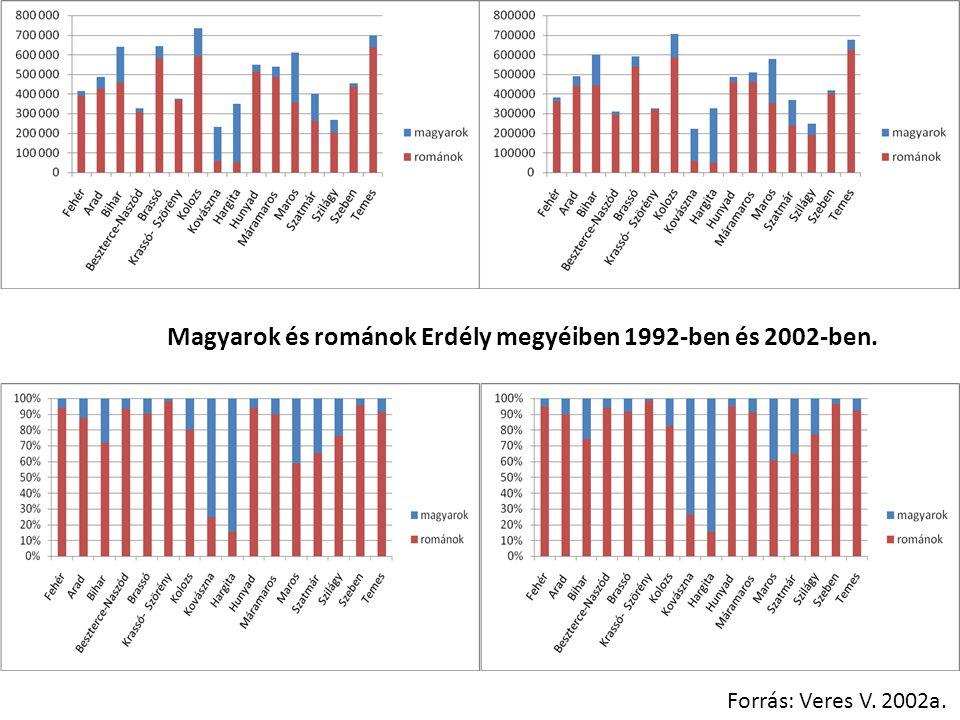 Magyarok és románok Erdély megyéiben 1992-ben és 2002-ben.
