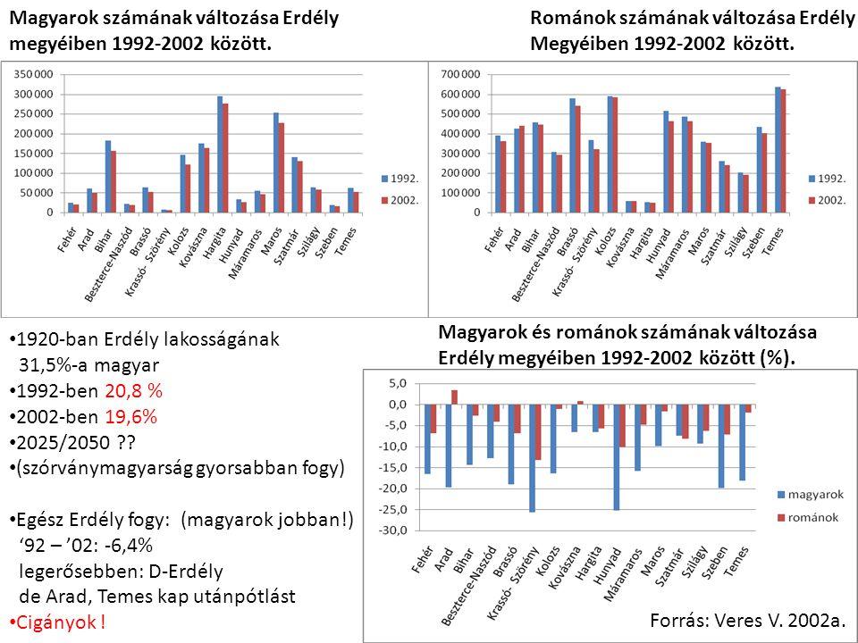 Magyarok számának változása Erdély megyéiben 1992-2002 között.