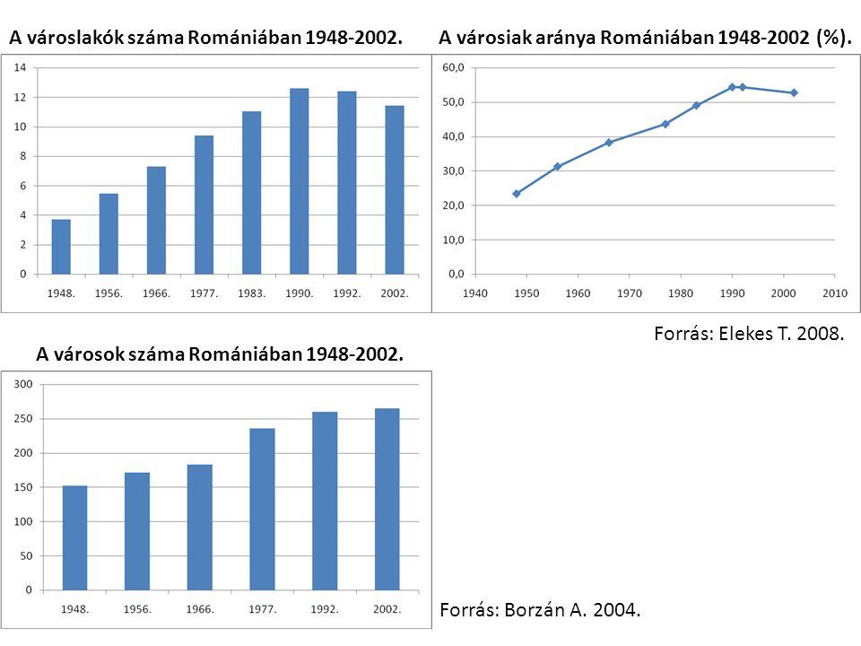 A városlakók száma Romániában 1948-2002.