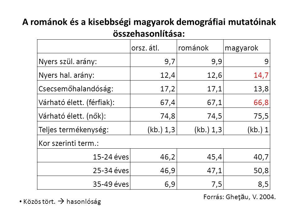 A románok és a kisebbségi magyarok demográfiai mutatóinak összehasonlítása: