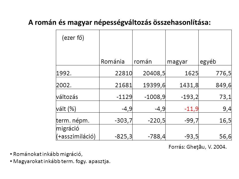A román és magyar népességváltozás összehasonlítása: