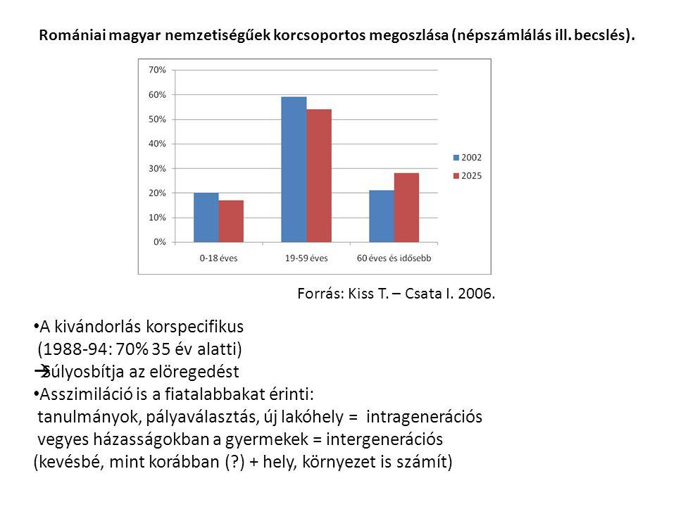 A kivándorlás korspecifikus (1988-94: 70% 35 év alatti)