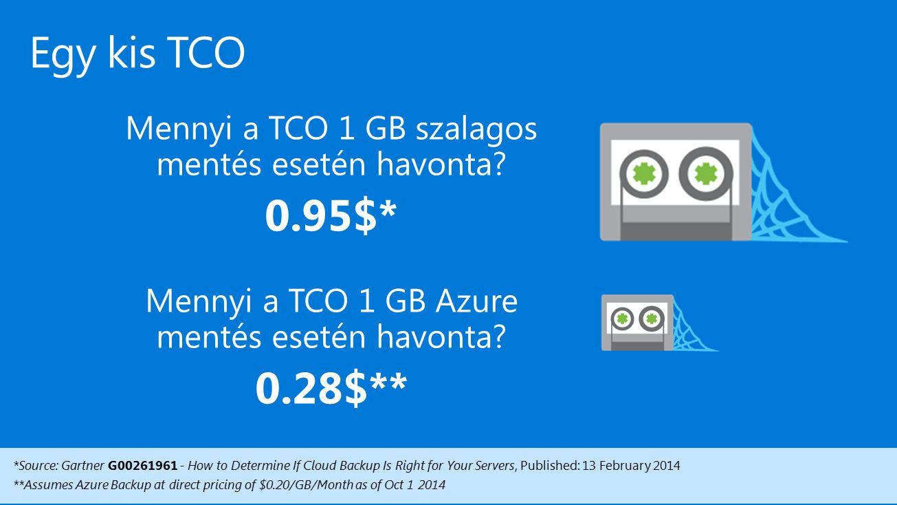 Windows Azure Backup 4/18/2017. Egy kis TCO. Mennyi a TCO 1 GB szalagos mentés esetén havonta 0.95$*