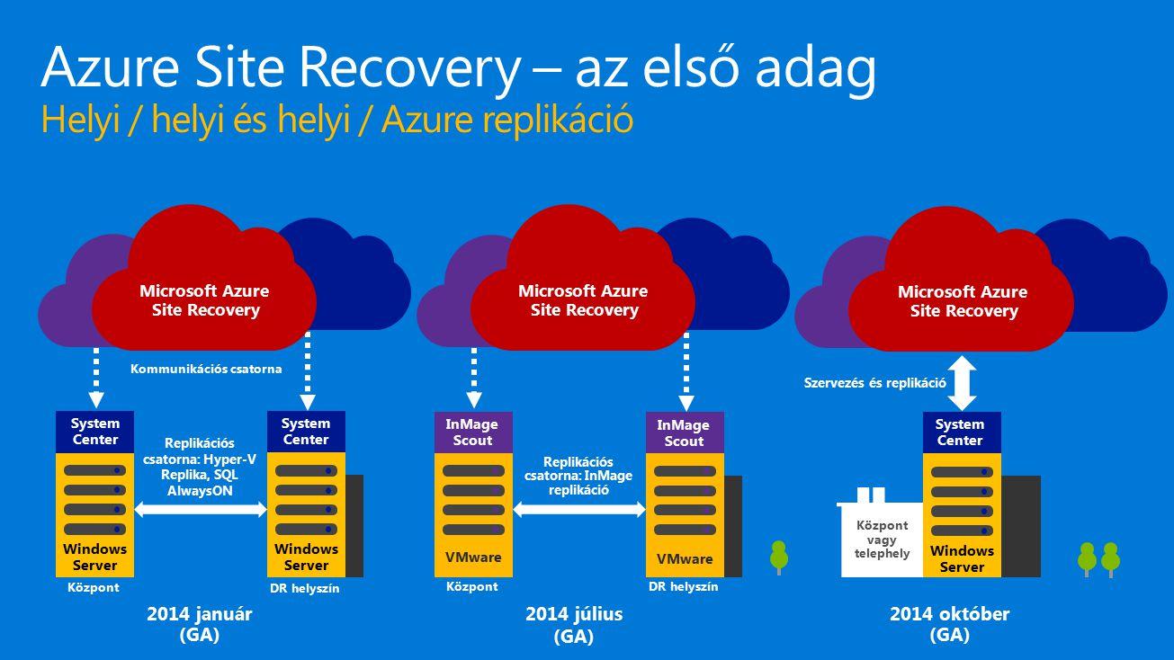 4/18/2017 Azure Site Recovery – az első adag Helyi / helyi és helyi / Azure replikáció. Microsoft Azure Site Recovery.