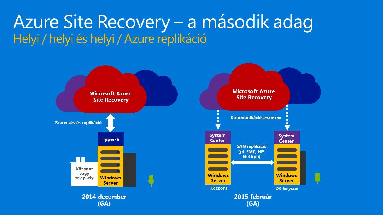4/18/2017 Azure Site Recovery – a második adag Helyi / helyi és helyi / Azure replikáció. Microsoft Azure Site Recovery.