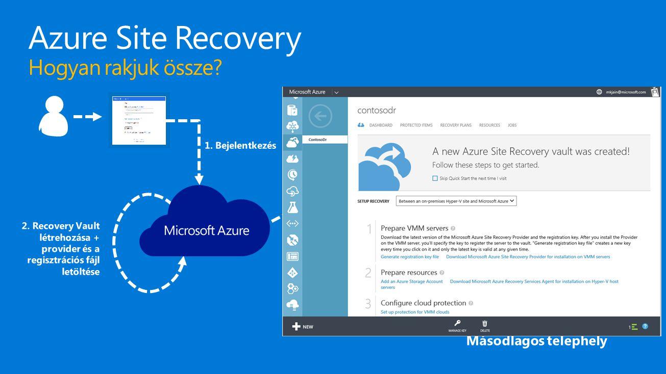 Azure Site Recovery Hogyan rakjuk össze