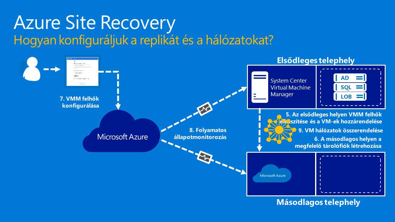 Azure Site Recovery Hogyan konfiguráljuk a replikát és a hálózatokat