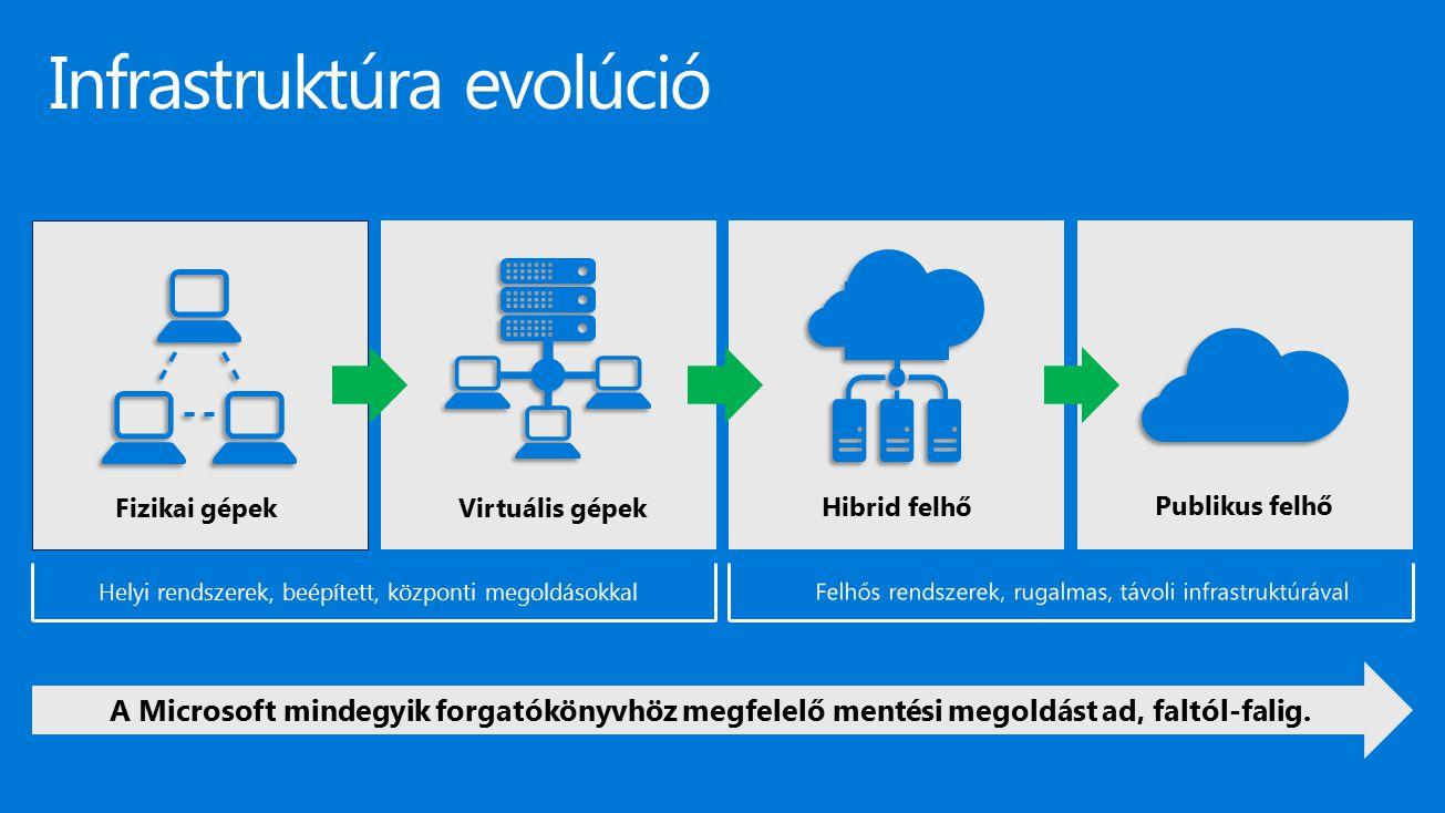 Infrastruktúra evolúció