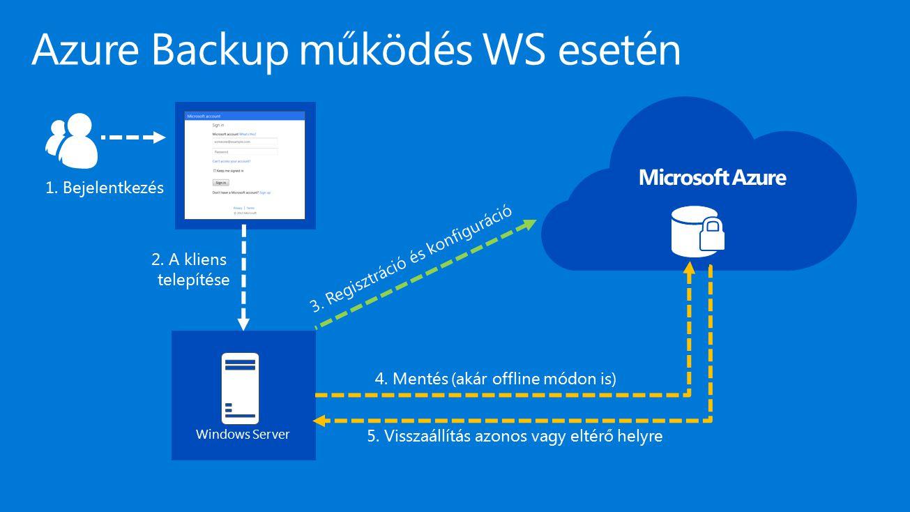 Azure Backup működés WS esetén
