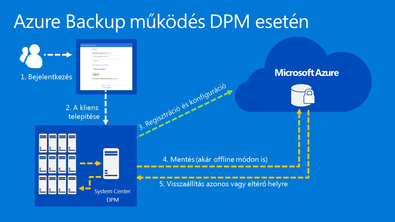 Azure Backup működés DPM esetén