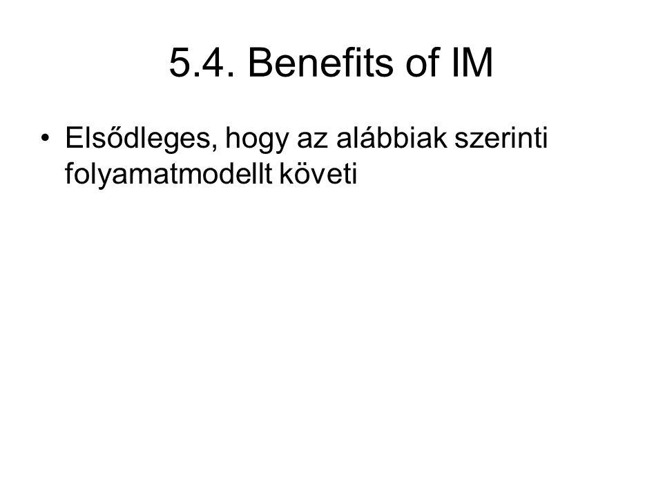 5.4. Benefits of IM Elsődleges, hogy az alábbiak szerinti folyamatmodellt követi