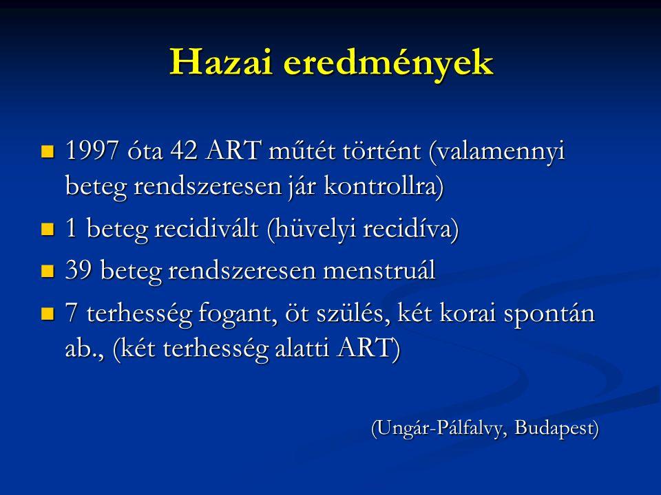 Hazai eredmények 1997 óta 42 ART műtét történt (valamennyi beteg rendszeresen jár kontrollra) 1 beteg recidivált (hüvelyi recidíva)