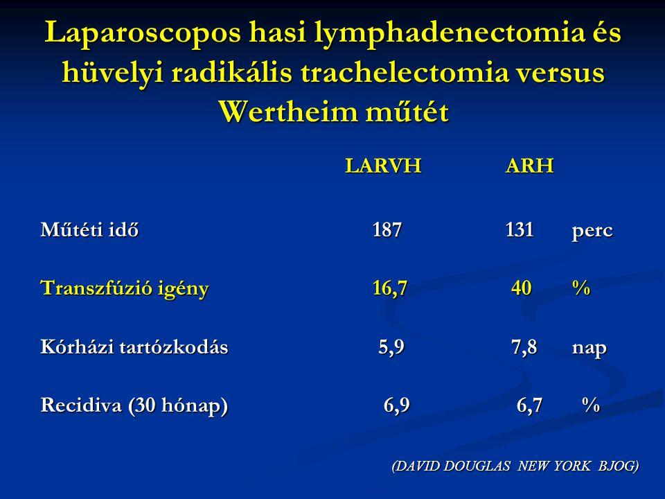 Laparoscopos hasi lymphadenectomia és hüvelyi radikális trachelectomia versus Wertheim műtét