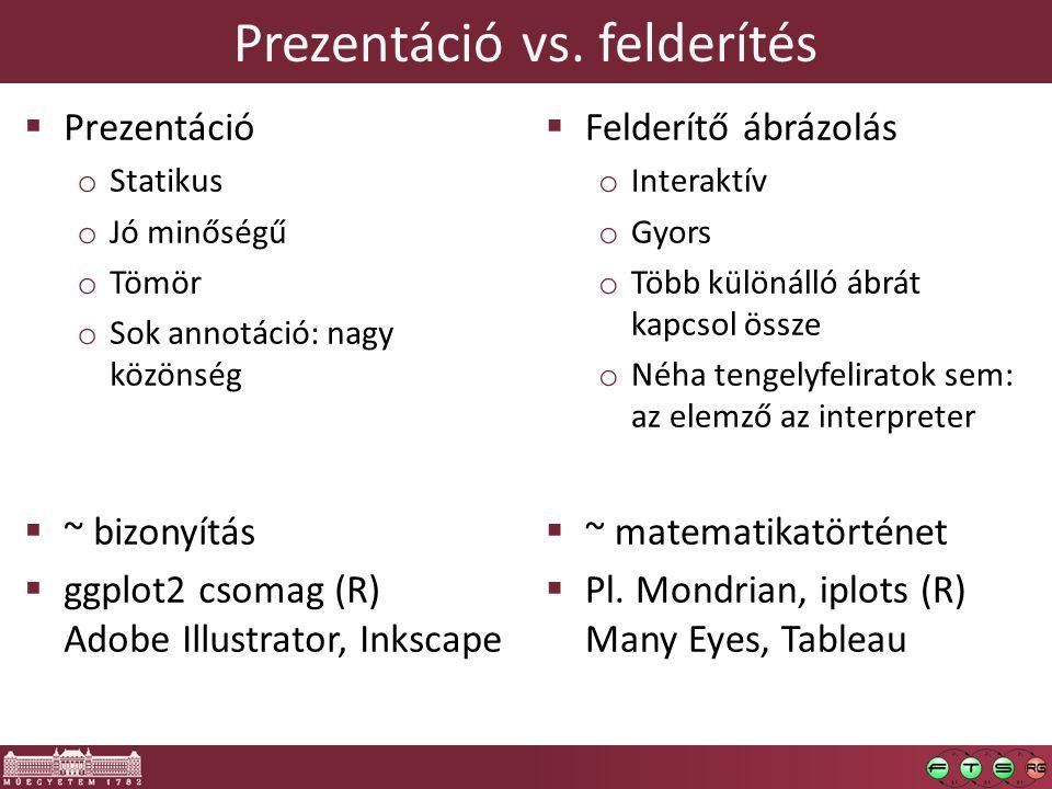 Prezentáció vs. felderítés