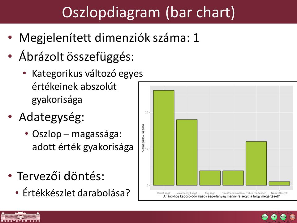Oszlopdiagram (bar chart)