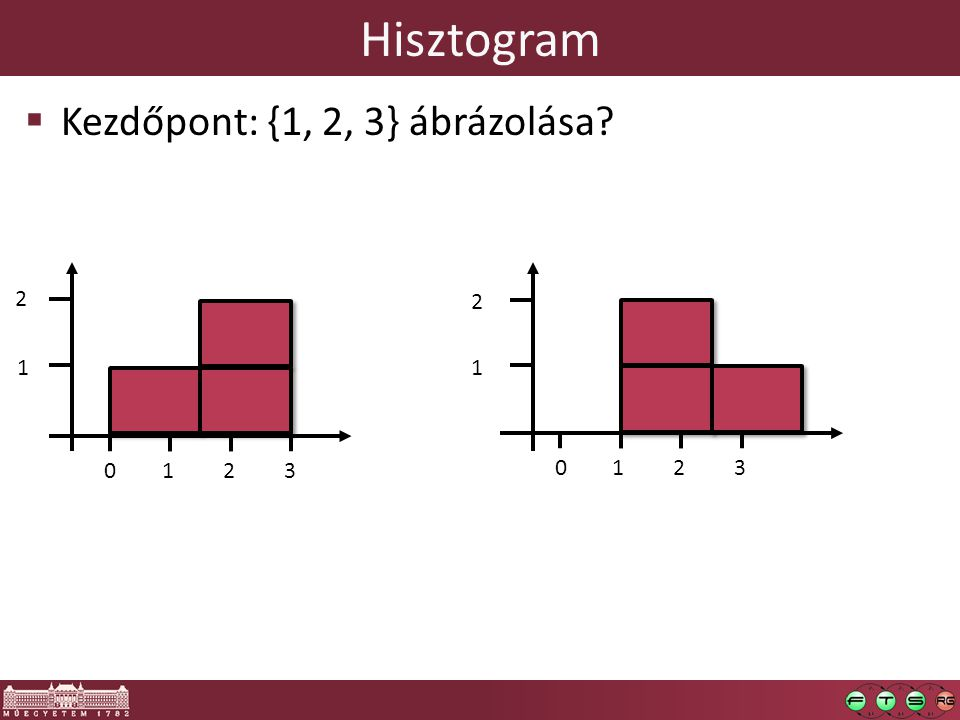 Hisztogram Kezdőpont: {1, 2, 3} ábrázolása 2 2 1 1 1 2 3 1 2 3