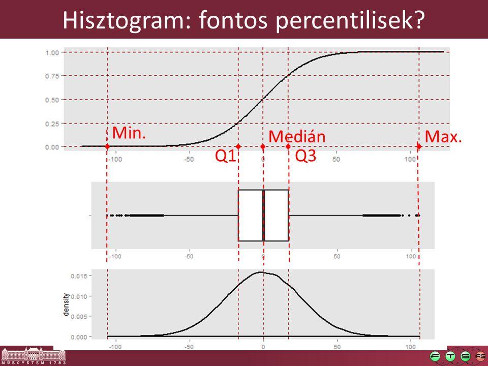 Hisztogram: fontos percentilisek