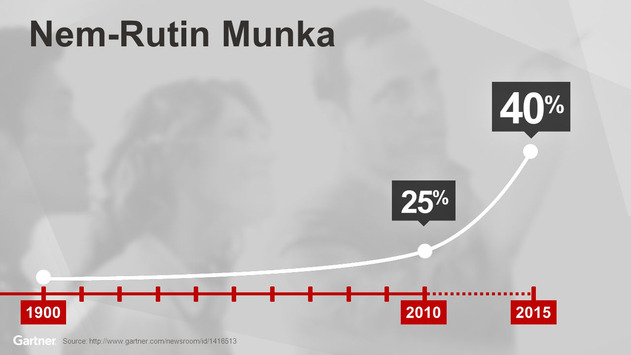 Nem-Rutin Munka 40% 25% We built companies primarily for people to do routine work, which doesn't require judgment and creativity.