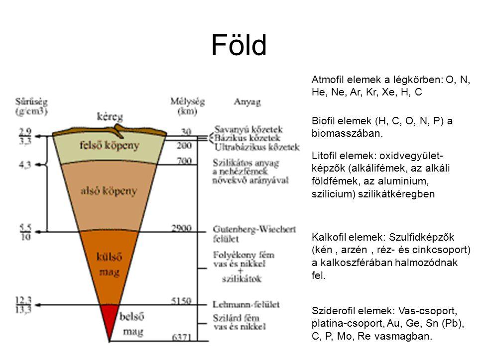 Föld Atmofil elemek a légkörben: O, N, He, Ne, Ar, Kr, Xe, H, C