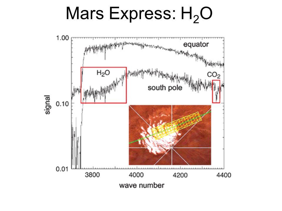 Mars Express: H2O