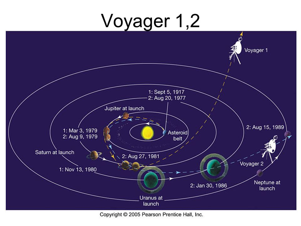 Voyager 1,2