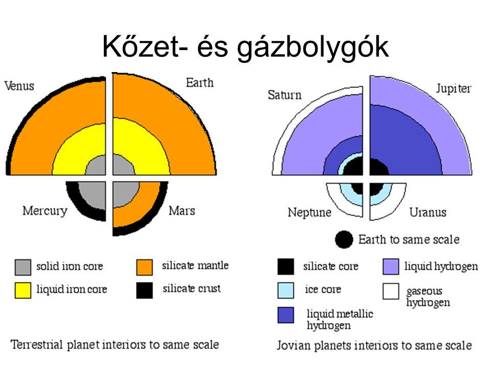 Kőzet- és gázbolygók