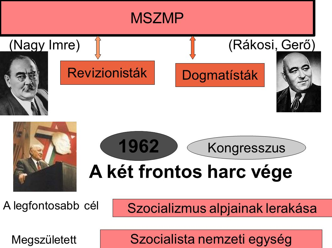 1962 A két frontos harc vége MSZMP (Nagy Imre) (Rákosi, Gerő)