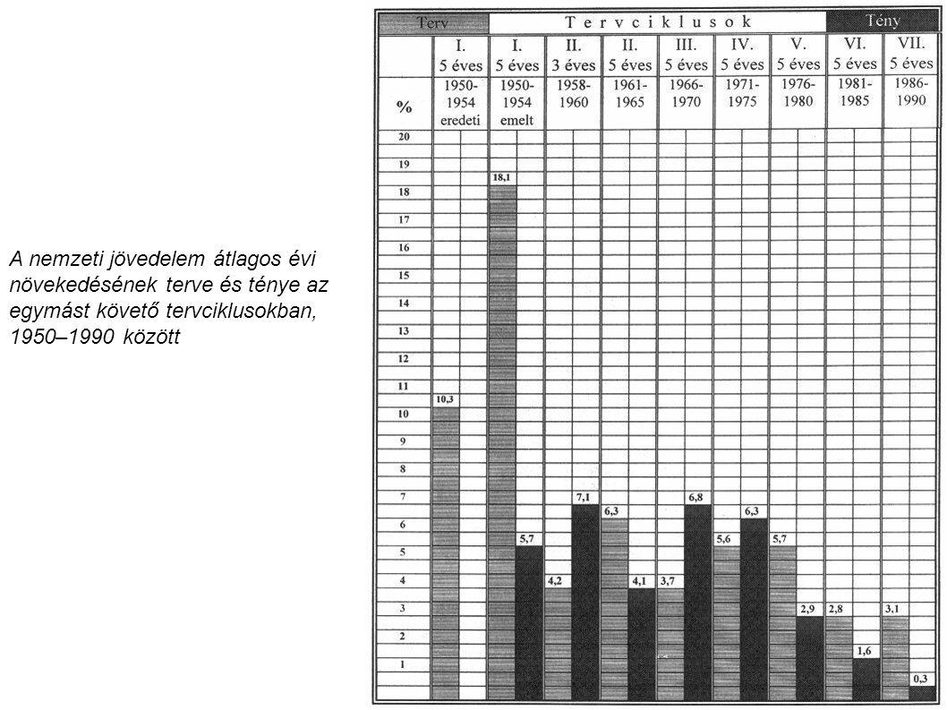 A nemzeti jövedelem átlagos évi növekedésének terve és ténye az egymást követő tervciklusokban, 1950–1990 között