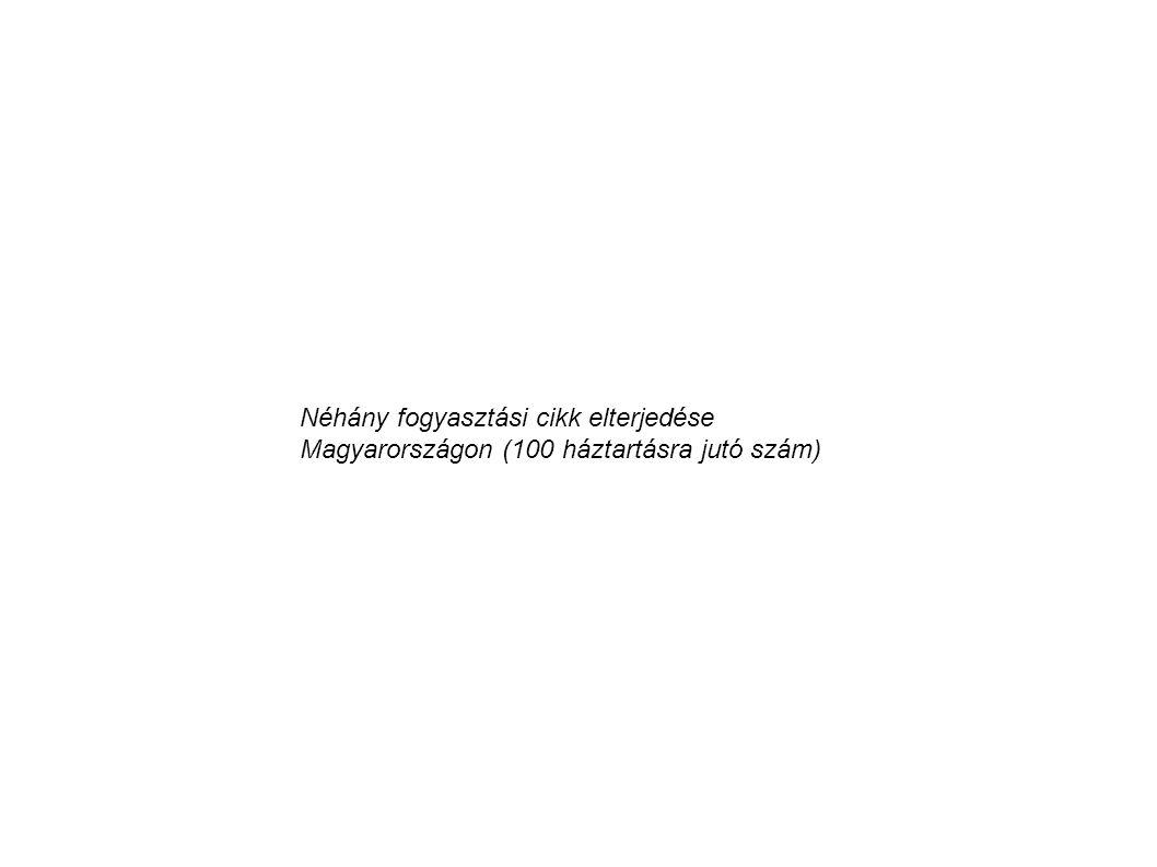 Néhány fogyasztási cikk elterjedése Magyarországon (100 háztartásra jutó szám)