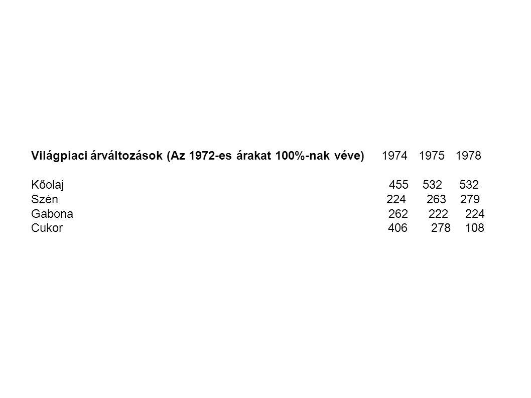 Világpiaci árváltozások (Az 1972-es árakat 100%-nak véve) 1974 1975 1978