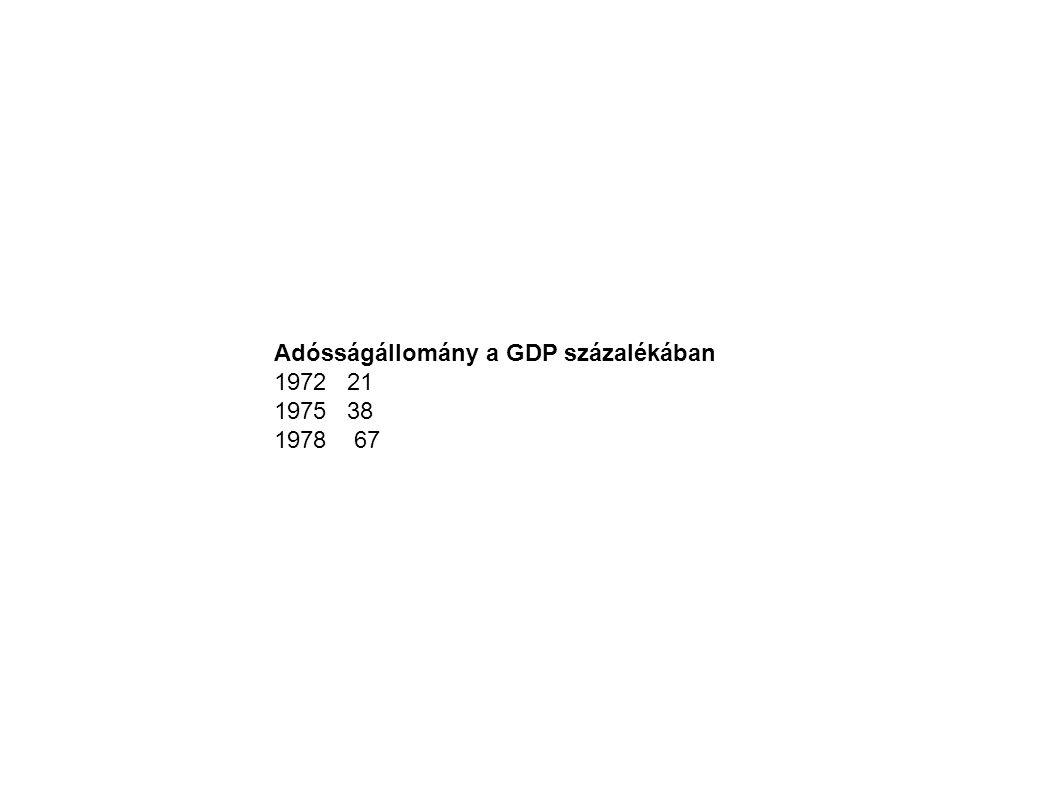 Adósságállomány a GDP százalékában