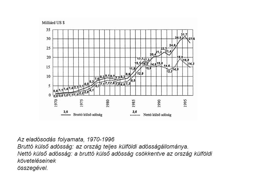Az eladósodás folyamata, 1970-1996