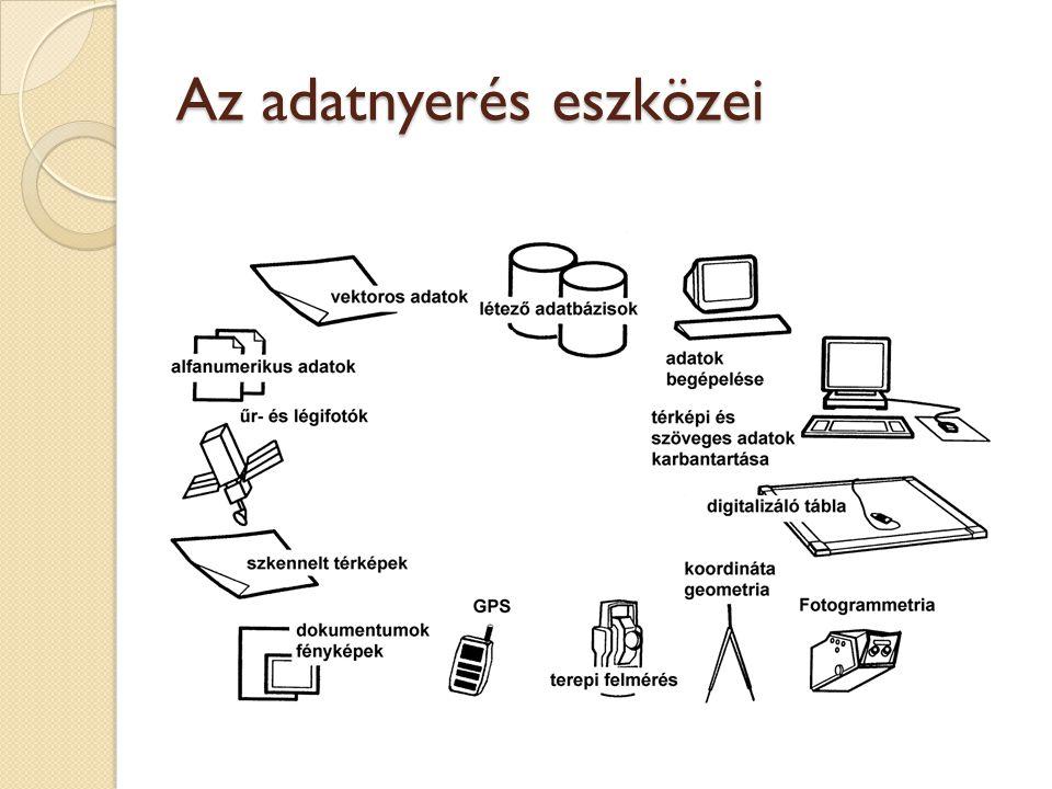 Az adatnyerés eszközei