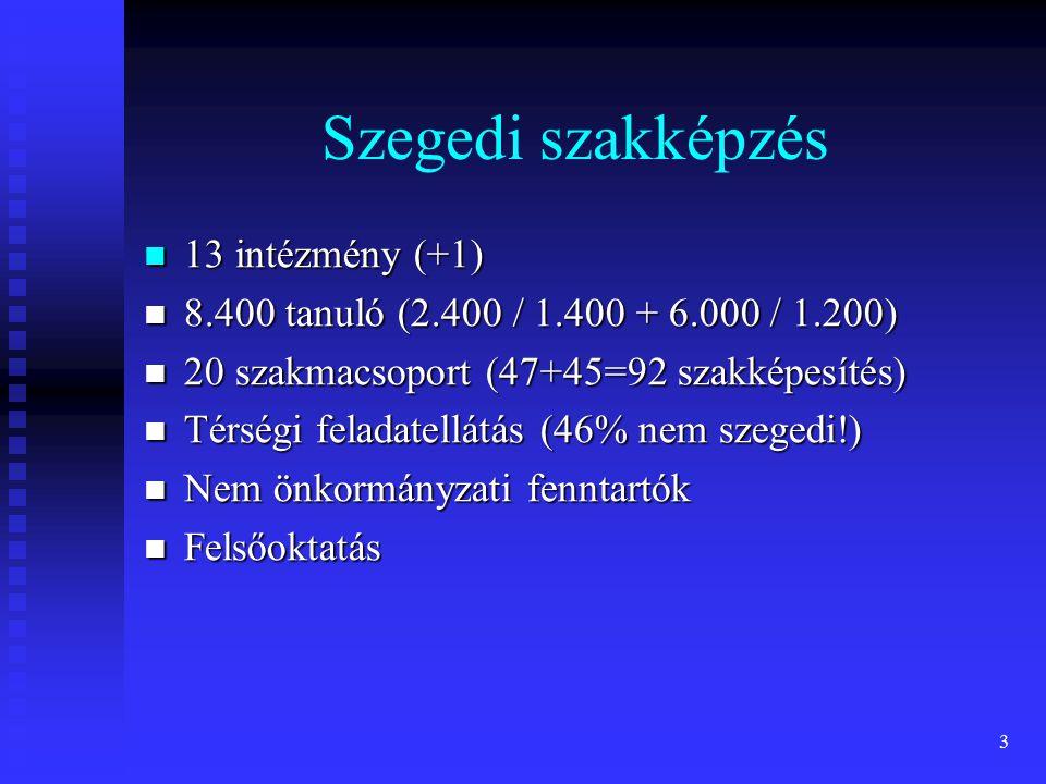 Szegedi szakképzés 13 intézmény (+1)