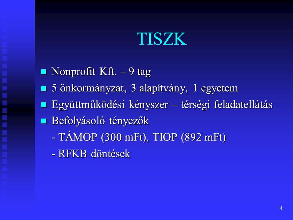 TISZK Nonprofit Kft. – 9 tag 5 önkormányzat, 3 alapítvány, 1 egyetem