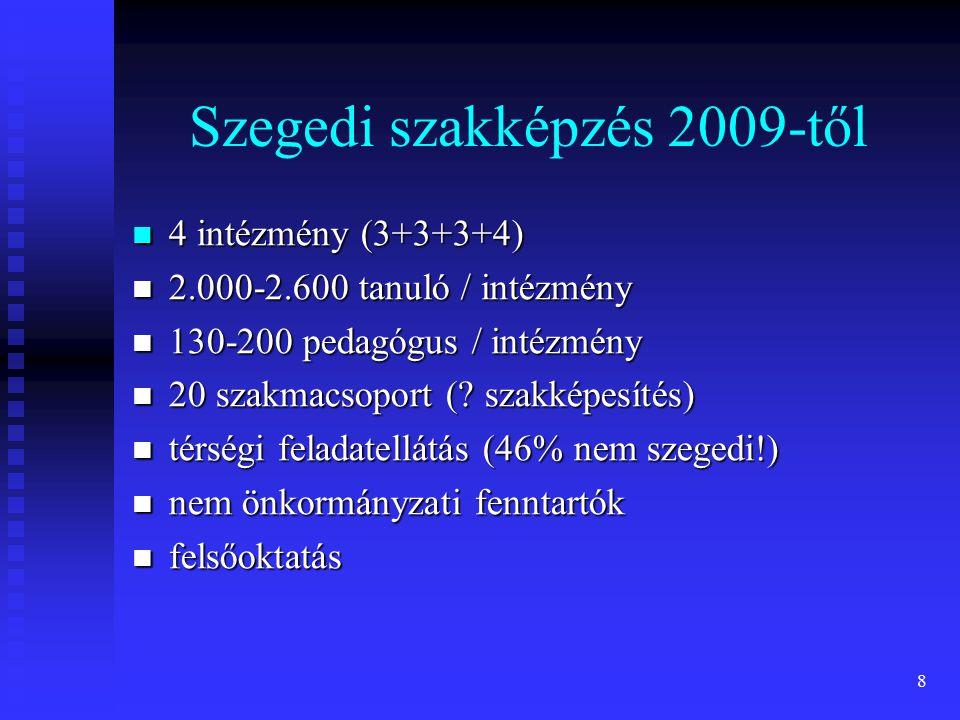 Szegedi szakképzés 2009-től