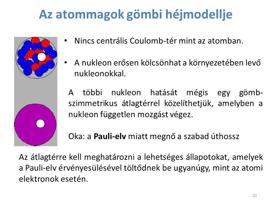 Az atommagok gömbi héjmodellje