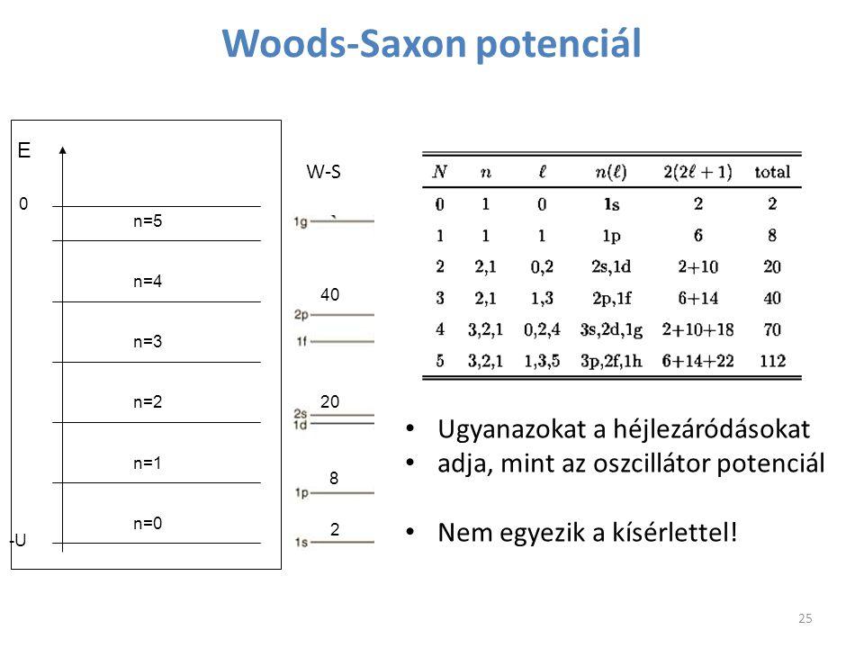 Woods-Saxon potenciál